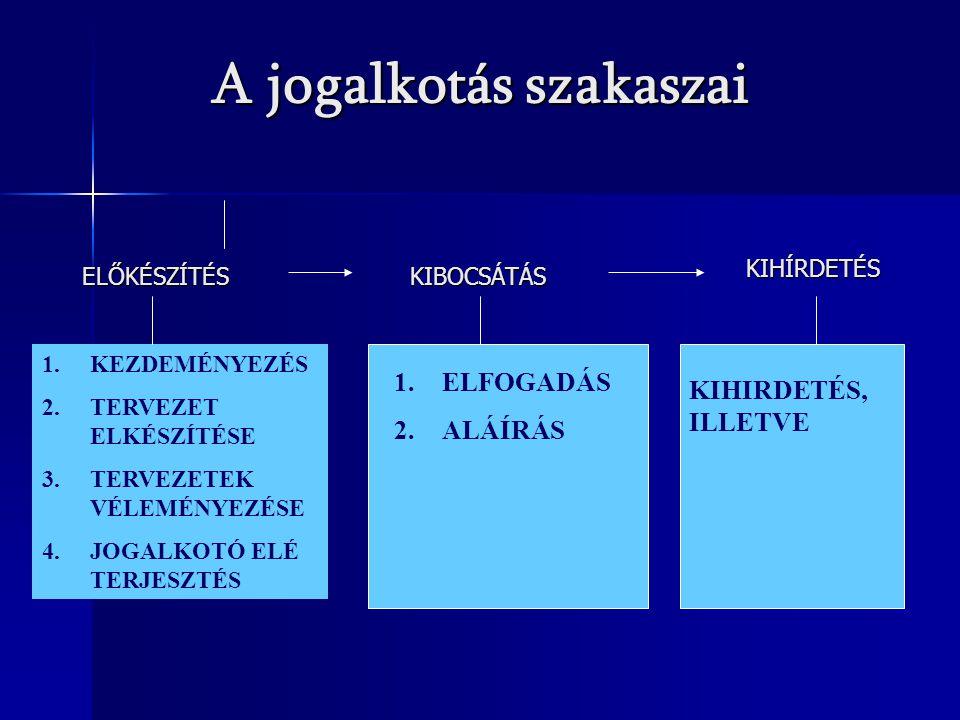 KIHIRDETÉS, ILLETVE A jogalkotás szakaszai 1.KEZDEMÉNYEZÉS 2.TERVEZET ELKÉSZÍTÉSE 3.TERVEZETEK VÉLEMÉNYEZÉSE 4.JOGALKOTÓ ELÉ TERJESZTÉS 1.ELFOGADÁS 2.