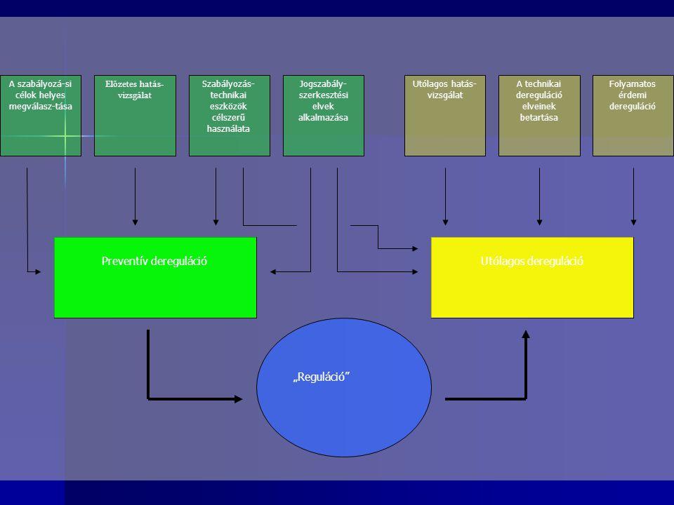 A szabályozá-si célok helyes megválasz-tása Előzetes hatás- vizsgálat Szabályozás- technikai eszközök célszerű használata Jogszabály- szerkesztési elv