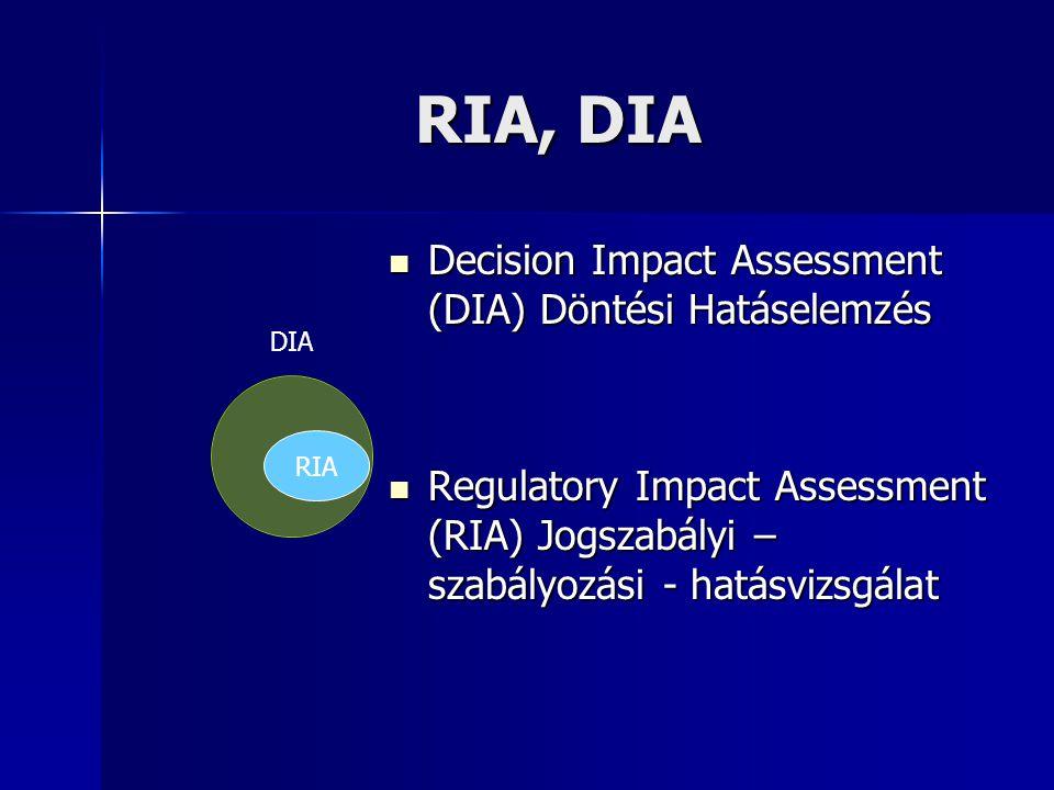 RIA, DIA DIA Decision Impact Assessment (DIA) Döntési Hatáselemzés Decision Impact Assessment (DIA) Döntési Hatáselemzés Regulatory Impact Assessment