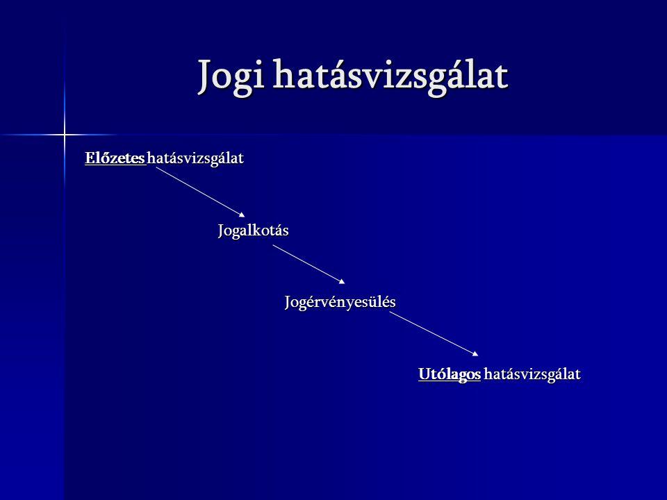 Jogi hatásvizsgálat Előzetes hatásvizsgálat JogalkotásJogérvényesülés Utólagos hatásvizsgálat