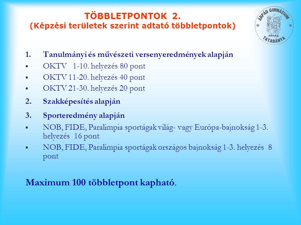 1.Tanulmányi és művészeti versenyeredmények alapján  OKTV 1-10. helyezés 80 pont  OKTV 11-20. helyezés 40 pont  OKTV 21-30. helyezés 20 pont 2.Szak