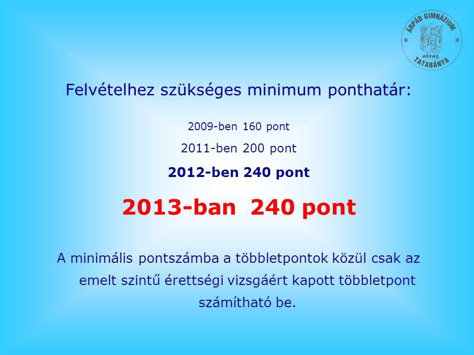 Felvételhez szükséges minimum ponthatár: 2009-ben 160 pont 2011-ben 200 pont 2012-ben 240 pont 2013-ban 240 pont A minimális pontszámba a többletponto