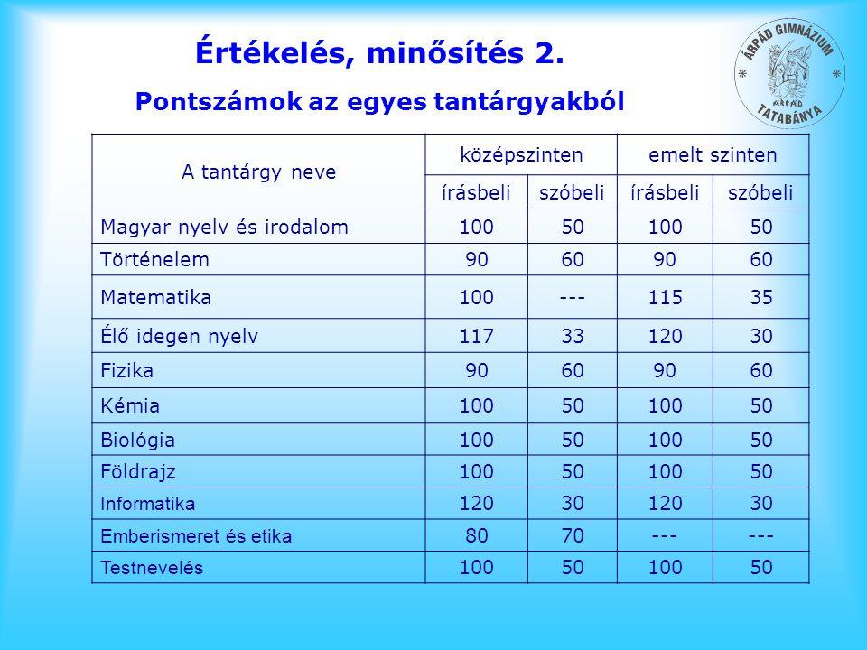 Értékelés, minősítés 2. Pontszámok az egyes tantárgyakból A tantárgy neve középszintenemelt szinten írásbeliszóbeliírásbeliszóbeli Magyar nyelv és iro