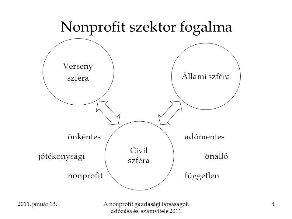 2011. január 13.A nonprofit gazdasági társaságok adózása és számvitele 2011 4 Nonprofit szektor fogalma Civil szféra Verseny szféra Állami szféra önké
