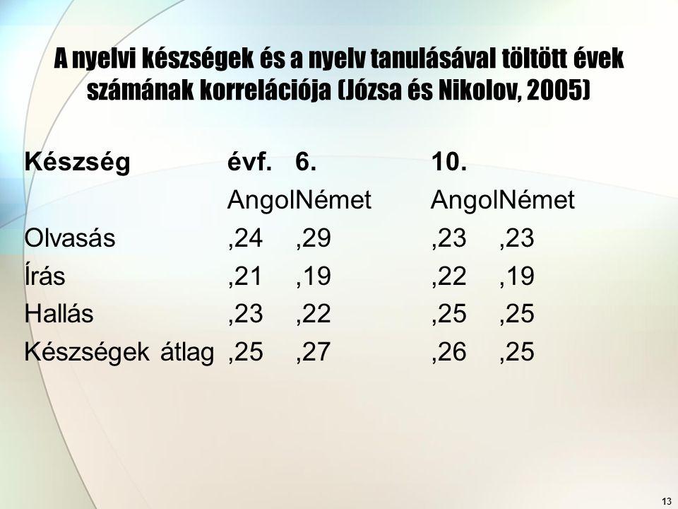 13 A nyelvi készségek és a nyelv tanulásával töltött évek számának korrelációja (Józsa és Nikolov, 2005) Készségévf.6.10. AngolNémetAngolNémet Olvasás