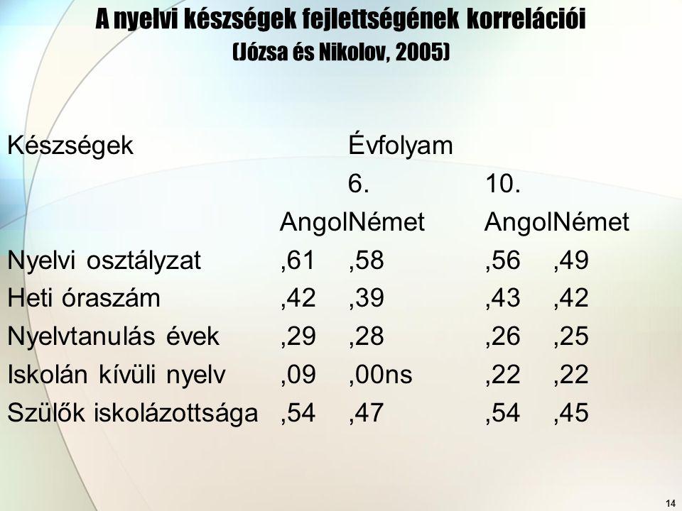 14 A nyelvi készségek fejlettségének korrelációi (Józsa és Nikolov, 2005) KészségekÉvfolyam 6.10. AngolNémetAngolNémet Nyelvi osztályzat,61,58,56,49 H