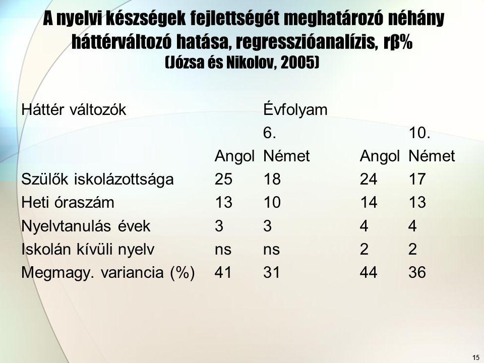 15 A nyelvi készségek fejlettségét meghatározó néhány háttérváltozó hatása, regresszióanalízis, rβ% (Józsa és Nikolov, 2005) Háttér változókÉvfolyam 6.10.