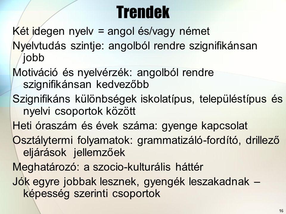 16 Trendek Két idegen nyelv = angol és/vagy német Nyelvtudás szintje: angolból rendre szignifikánsan jobb Motiváció és nyelvérzék: angolból rendre szignifikánsan kedvezőbb Szignifikáns különbségek iskolatípus, településtípus és nyelvi csoportok között Heti óraszám és évek száma: gyenge kapcsolat Osztálytermi folyamatok: grammatizáló-fordító, drillező eljárások jellemzőek Meghatározó: a szocio-kulturális háttér Jók egyre jobbak lesznek, gyengék leszakadnak – képesség szerinti csoportok