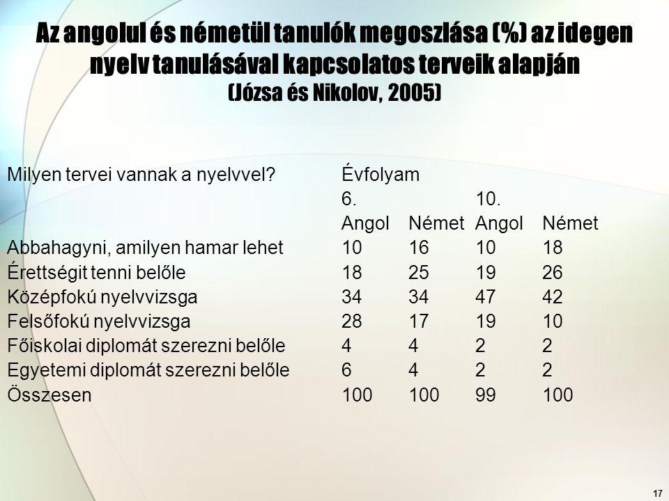 17 Az angolul és németül tanulók megoszlása (%) az idegen nyelv tanulásával kapcsolatos terveik alapján (Józsa és Nikolov, 2005) Milyen tervei vannak a nyelvvel.