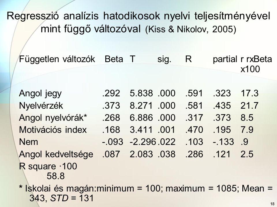 18 Regresszió analízis hatodikosok nyelvi teljesítményével mint függő változóval (Kiss & Nikolov, 2005) Független változók BetaTsig.Rpartial r rxBeta x100 Angol jegy.2925.838.000.591.32317.3 Nyelvérzék.3738.271.000.581.43521.7 Angol nyelvórák*.2686.886.000.317.3738.5 Motivációs index.1683.411.001.470.1957.9 Nem-.093-2.296.022.103-.133.9 Angol kedveltsége.0872.083.038.286.1212.5 R square ·100 58.8 * Iskolai és magán:minimum = 100; maximum = 1085; Mean = 343, STD = 131