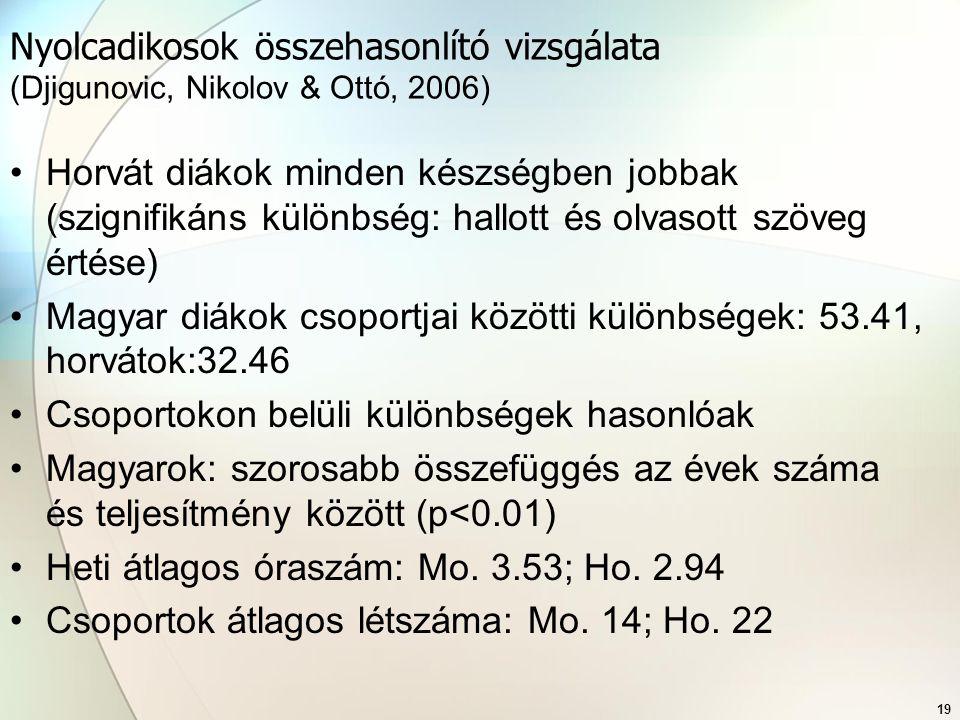 19 Nyolcadikosok összehasonlító vizsgálata (Djigunovic, Nikolov & Ottó, 2006) Horvát diákok minden készségben jobbak (szignifikáns különbség: hallott és olvasott szöveg értése) Magyar diákok csoportjai közötti különbségek: 53.41, horvátok:32.46 Csoportokon belüli különbségek hasonlóak Magyarok: szorosabb összefüggés az évek száma és teljesítmény között (p<0.01) Heti átlagos óraszám: Mo.