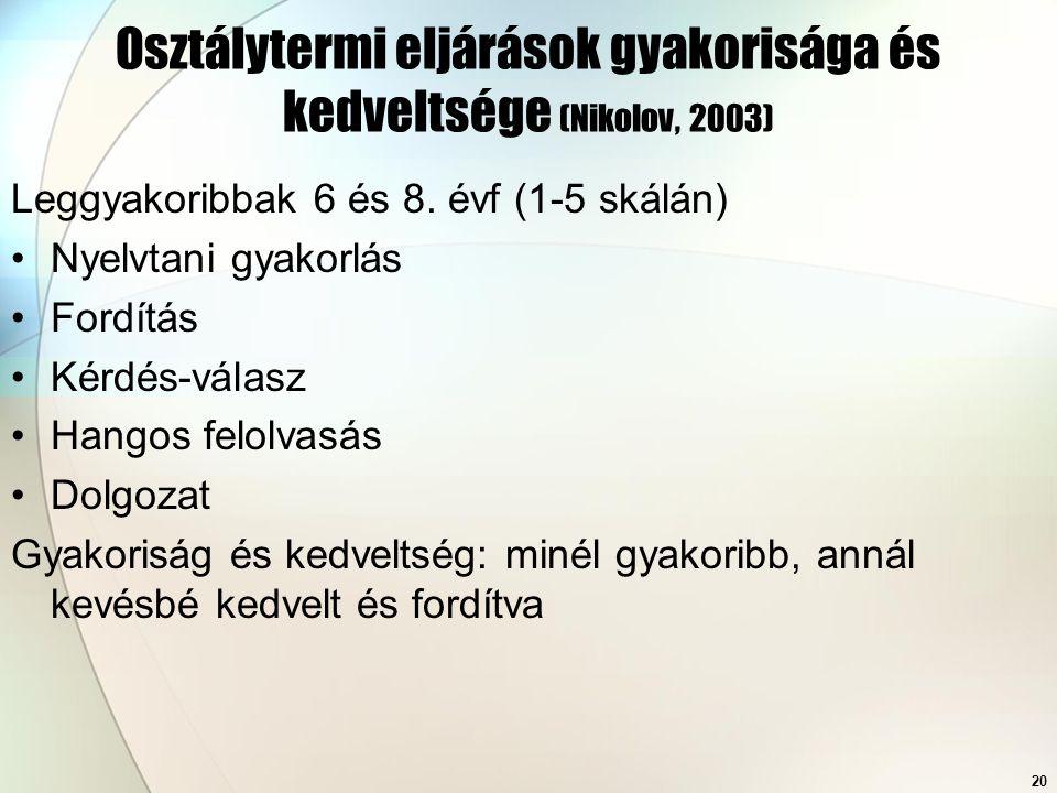 20 Osztálytermi eljárások gyakorisága és kedveltsége (Nikolov, 2003) Leggyakoribbak 6 és 8. évf (1-5 skálán) Nyelvtani gyakorlás Fordítás Kérdés-válas