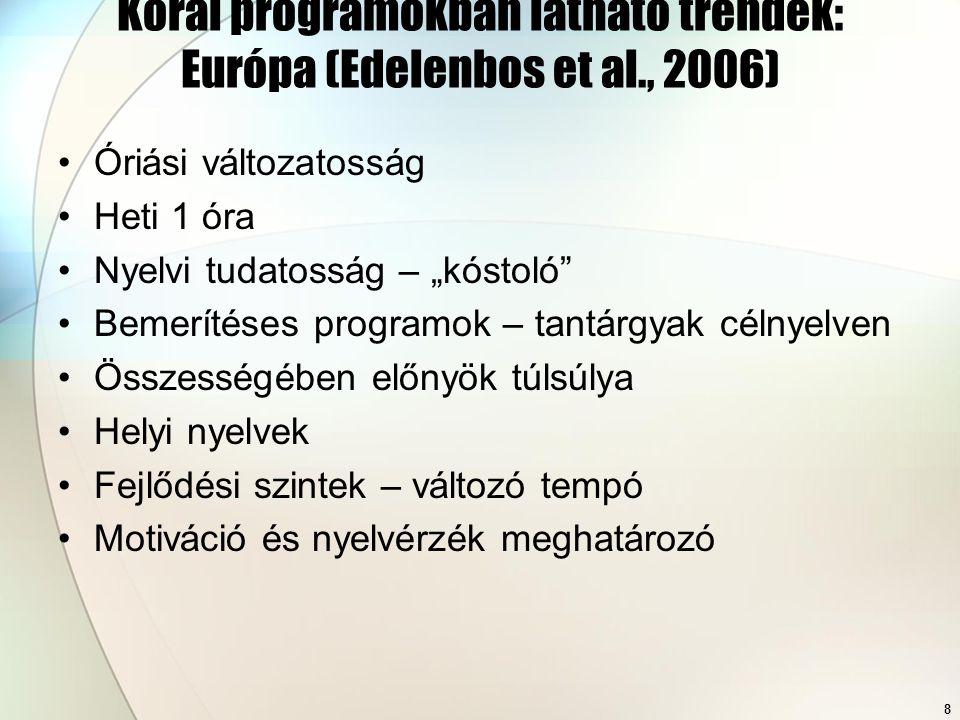 """8 Korai programokban látható trendek: Európa (Edelenbos et al., 2006) Óriási változatosság Heti 1 óra Nyelvi tudatosság – """"kóstoló Bemerítéses programok – tantárgyak célnyelven Összességében előnyök túlsúlya Helyi nyelvek Fejlődési szintek – változó tempó Motiváció és nyelvérzék meghatározó"""