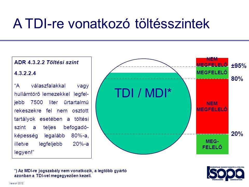"""Version 2012 TDI / MDI* 20% 80% ±95% MEG- FELELŐ NEM MEGFELELŐ NEM MEGFELELŐ ADR 4.3.2.2 Töltési szint 4.3.2.2.4 """"A válaszfalakkal vagy hullámtörő lem"""