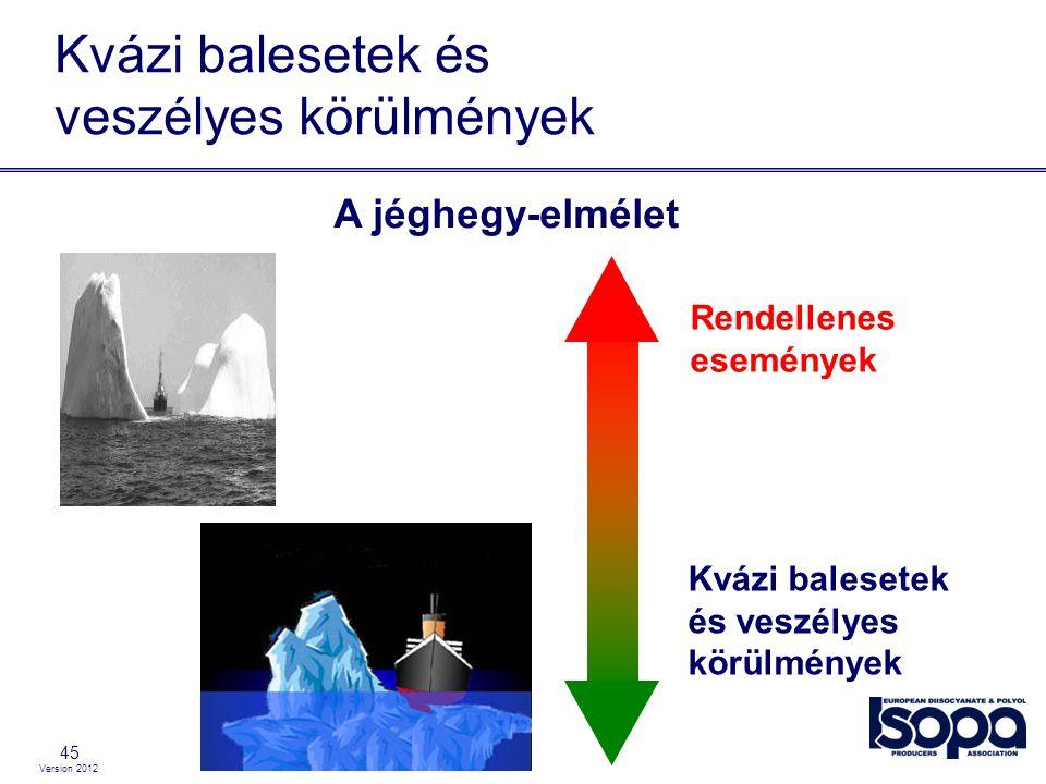 Version 2012 45 Kvázi balesetek és veszélyes körülmények A jéghegy-elmélet Kvázi balesetek és veszélyes körülmények Rendellenes események