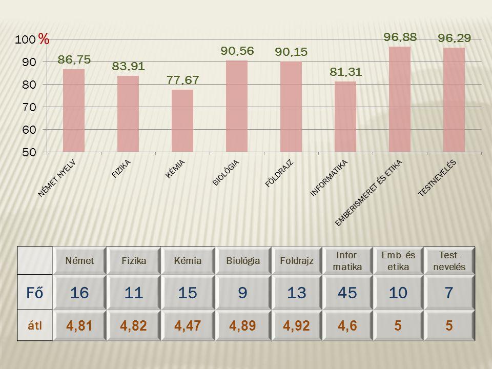 % NémetFizikaKémiaBiológiaFöldrajz Infor- matika Emb. és etika Test- nevelés Fő16111591345107 átl 4,81 4,824,474,894,92 4,65 5