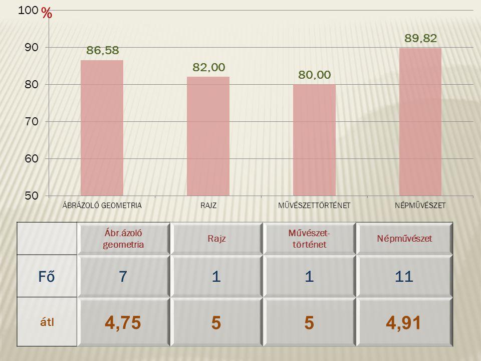 % Ábr.ázoló geometria Rajz Művészet- történet Népművészet Fő71111 átl 4,75 554,91