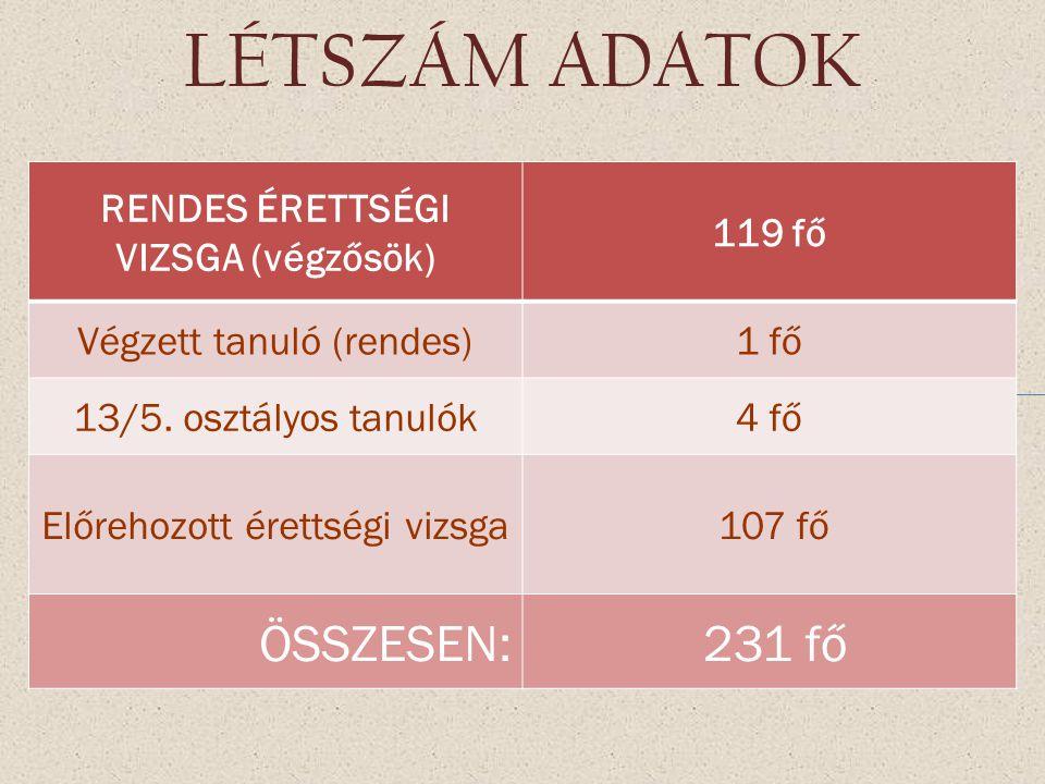 LÉTSZÁM ADATOK RENDES ÉRETTSÉGI VIZSGA (végzősök) 119 fő Végzett tanuló (rendes)1 fő 13/5.