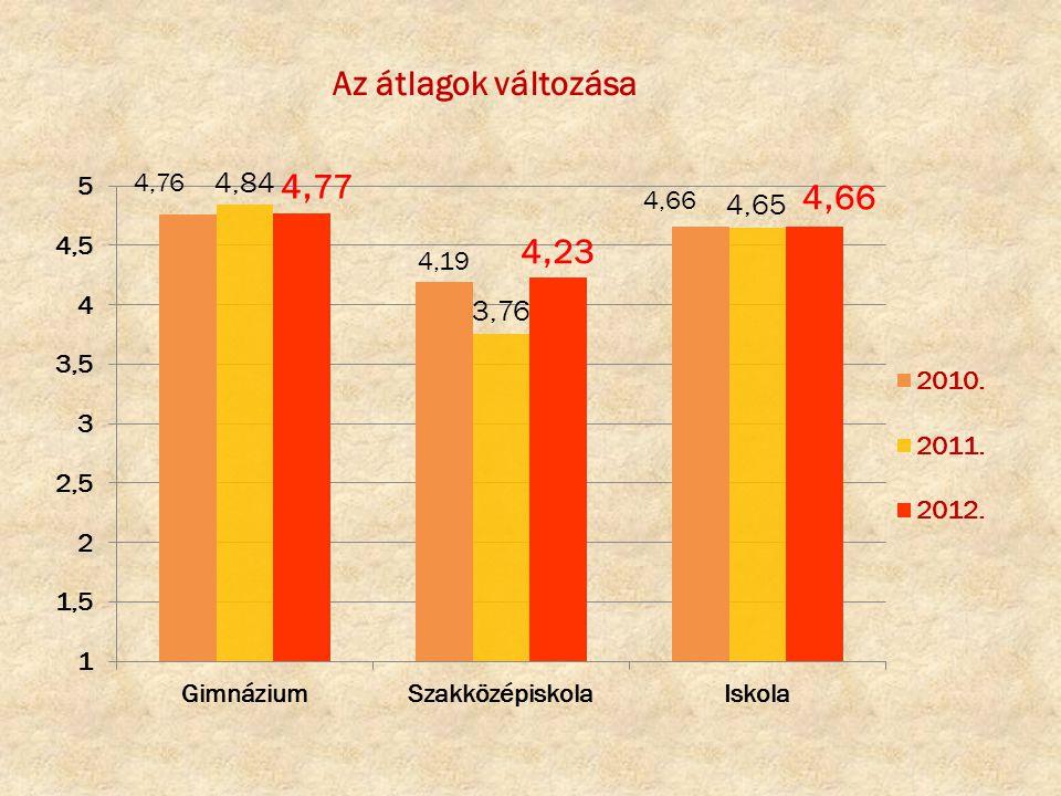 Az átlagok változása