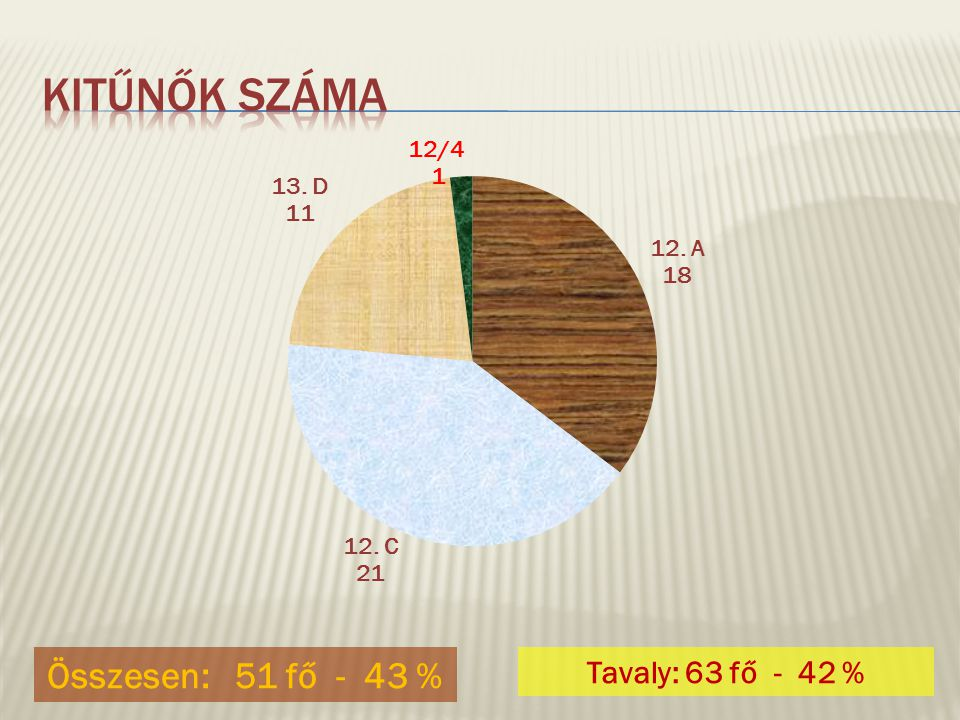 Összesen: 51 fő - 43 % Tavaly: 63 fő - 42 %