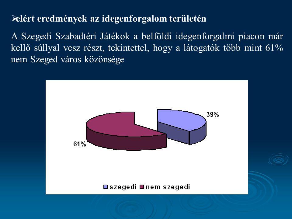  elért eredmények az idegenforgalom területén A Szegedi Szabadtéri Játékok a belföldi idegenforgalmi piacon már kellő súllyal vesz részt, tekintettel, hogy a látogatók több mint 61% nem Szeged város közönsége