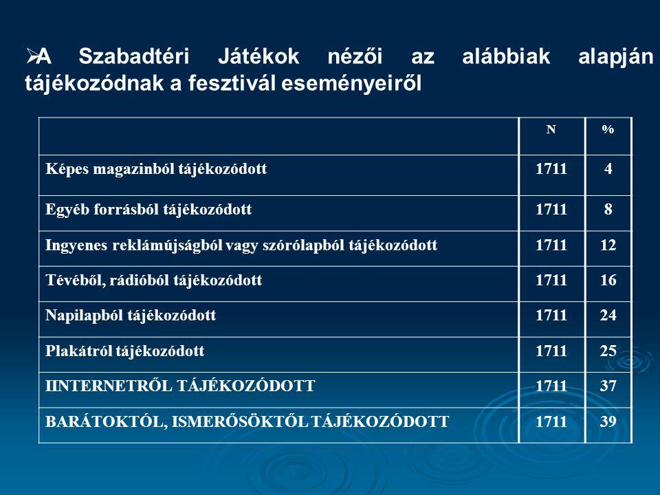  A Szabadtéri Játékok nézői az alábbiak alapján tájékozódnak a fesztivál eseményeiről N% Képes magazinból tájékozódott17114 Egyéb forrásból tájékozód