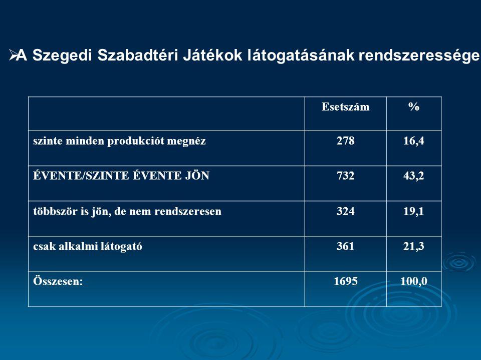  A Szegedi Szabadtéri Játékok látogatásának rendszeressége Esetszám% szinte minden produkciót megnéz27816,4 ÉVENTE/SZINTE ÉVENTE JÖN73243,2 többször is jön, de nem rendszeresen32419,1 csak alkalmi látogató36121,3 Összesen:1695100,0