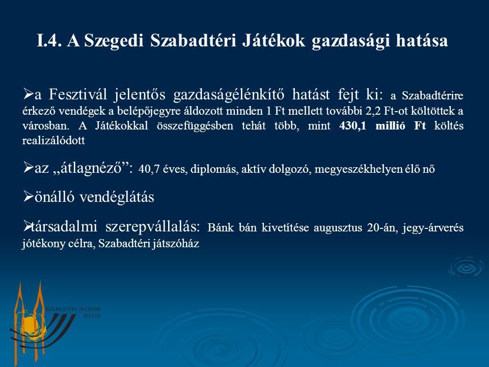 I.4. A Szegedi Szabadtéri Játékok gazdasági hatása  a Fesztivál jelentős gazdaságélénkítő hatást fejt ki: a Szabadtérire érkező vendégek a belépőjegy