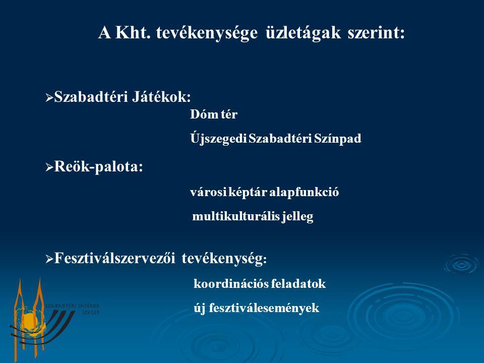 A Kht. tevékenysége üzletágak szerint:  Szabadtéri Játékok: Dóm tér Újszegedi Szabadtéri Színpad  Reök-palota: városi képtár alapfunkció multikultur