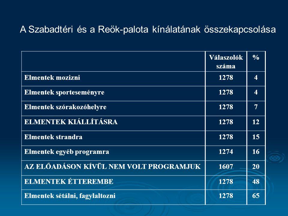 A Szabadtéri és a Reök-palota kínálatának összekapcsolása Válaszolók száma % Elmentek mozizni12784 Elmentek sporteseményre12784 Elmentek szórakozóhelyre12787 ELMENTEK KIÁLLÍTÁSRA127812 Elmentek strandra127815 Elmentek egyéb programra127416 AZ ELŐADÁSON KÍVÜL NEM VOLT PROGRAMJUK160720 ELMENTEK ÉTTEREMBE127848 Elmentek sétálni, fagylaltozni127865