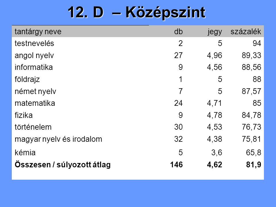 12. D – Középszint tantárgy nevedbjegyszázalék testnevelés2594 angol nyelv274,9689,33 informatika94,5688,56 földrajz1588 német nyelv7587,57 matematika