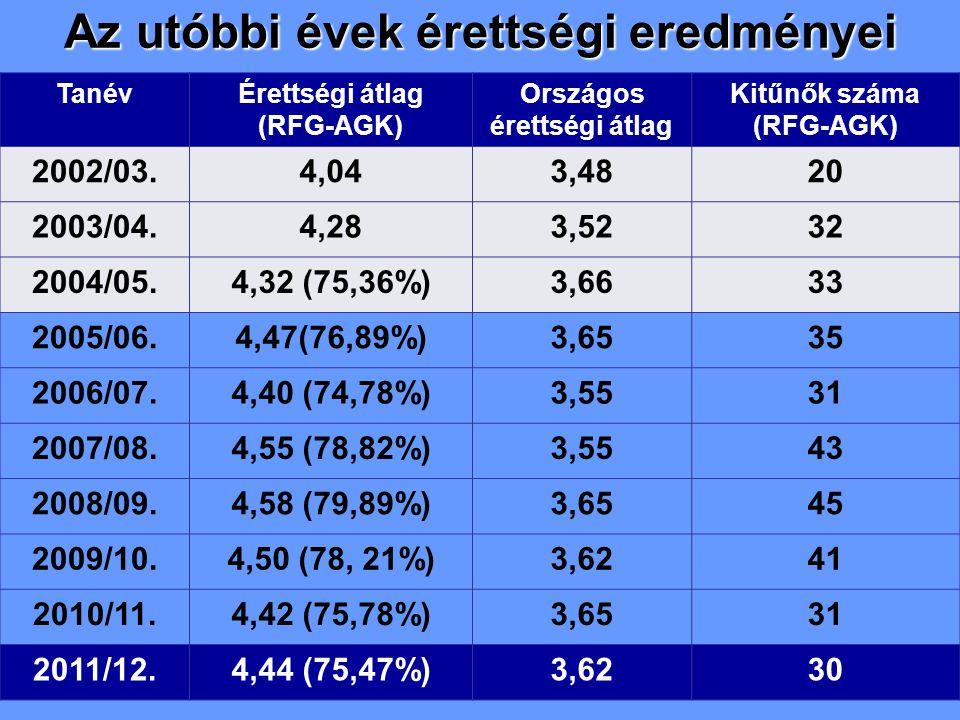 Az utóbbi évek érettségi eredményei TanévÉrettségi átlag (RFG-AGK) Országos érettségi átlag Kitűnők száma (RFG-AGK) 2002/03.4,043,4820 2003/04.4,283,5232 2004/05.4,32 (75,36%)3,6633 2005/06.4,47(76,89%)3,6535 2006/07.4,40 (74,78%)3,5531 2007/08.4,55 (78,82%)3,5543 2008/09.4,58 (79,89%)3,6545 2009/10.4,50 (78, 21%)3,6241 2010/11.4,42 (75,78%)3,6531 2011/12.4,44 (75,47%)3,6230