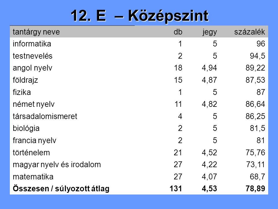 12. E – Középszint tantárgy nevedbjegyszázalék informatika1596 testnevelés2594,5 angol nyelv184,9489,22 földrajz154,8787,53 fizika1587 német nyelv114,