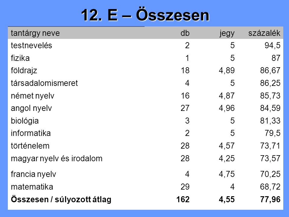 12. E – Összesen tantárgy nevedbjegyszázalék testnevelés2594,5 fizika1587 földrajz184,8986,67 társadalomismeret4586,25 német nyelv164,8785,73 angol ny