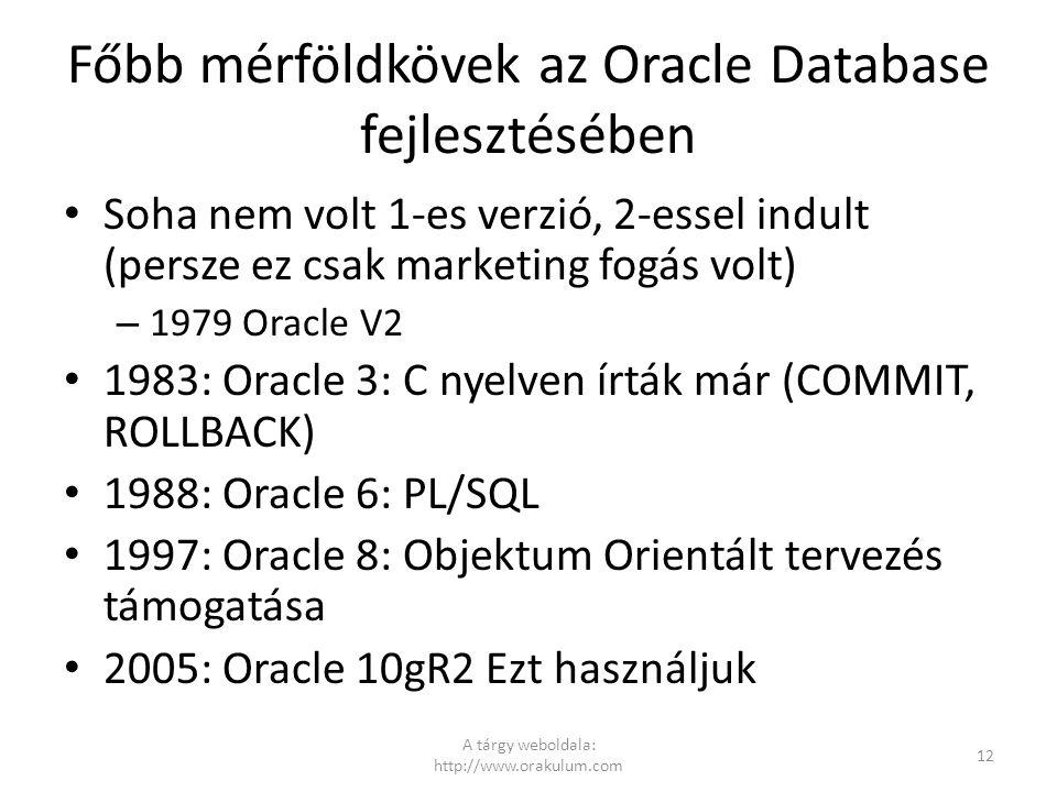 Főbb mérföldkövek az Oracle Database fejlesztésében Soha nem volt 1-es verzió, 2-essel indult (persze ez csak marketing fogás volt) – 1979 Oracle V2 1