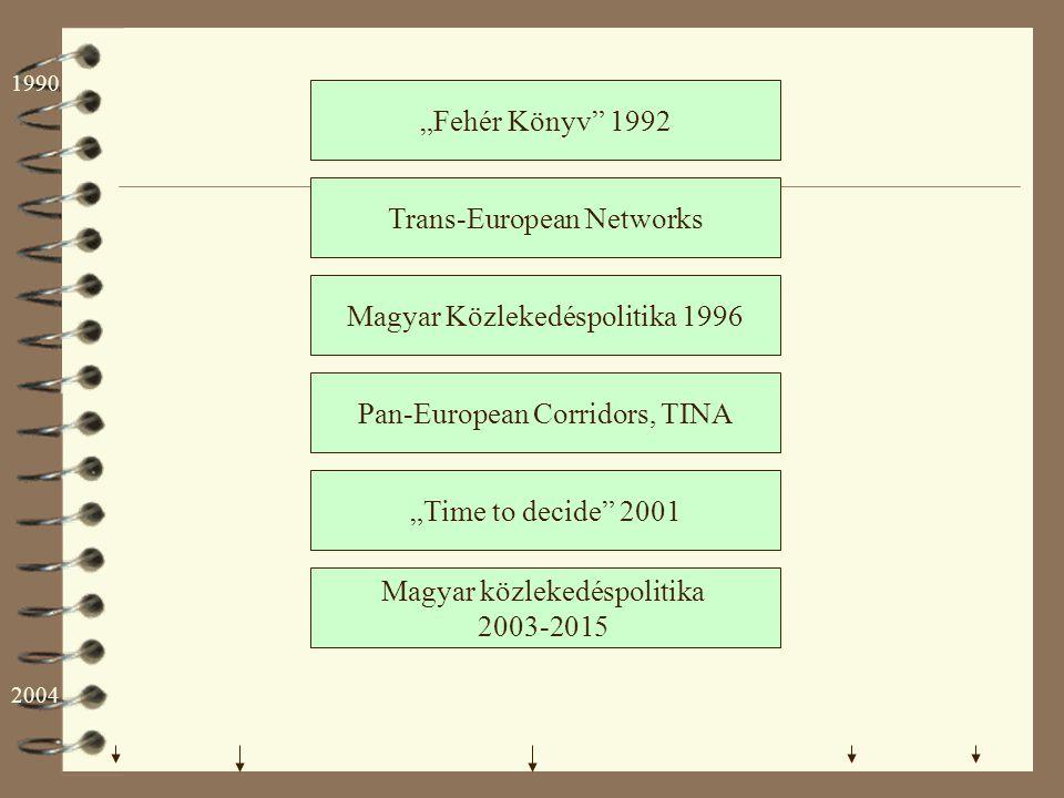 4 1996 Közlekedéspolitika A hazai közlekedéspolitika múltjából