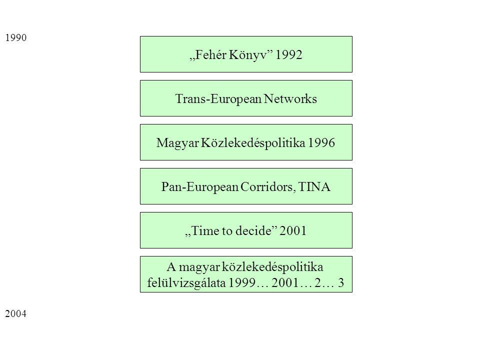 """""""Fehér Könyv 1992 Trans-European Networks A magyar közlekedéspolitika felülvizsgálata 1999… 2001… 2… 3 Magyar Közlekedéspolitika 1996 """"Time to decide 2001 Pan-European Corridors, TINA 1990 2004"""