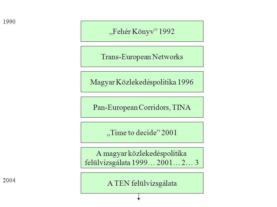"""""""Fehér Könyv 1992 Trans-European Networks A magyar közlekedéspolitika felülvizsgálata 1999… 2001… 2… 3 Magyar Közlekedéspolitika 1996 """"Time to decide 2001 Pan-European Corridors, TINA A TEN felülvizsgálata 1990 2004"""