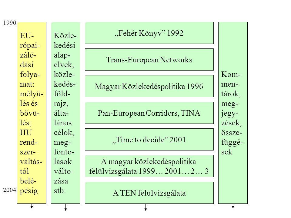 """""""Fehér Könyv 1992 Trans-European Networks A magyar közlekedéspolitika felülvizsgálata 1999… 2001… 2… 3 Magyar Közlekedéspolitika 1996 """"Time to decide 2001 Pan-European Corridors, TINA A TEN felülvizsgálata Közle- kedési alap- elvek, közle- kedés- föld- rajz, álta- lános célok, meg- fonto- lások válto- zása stb."""