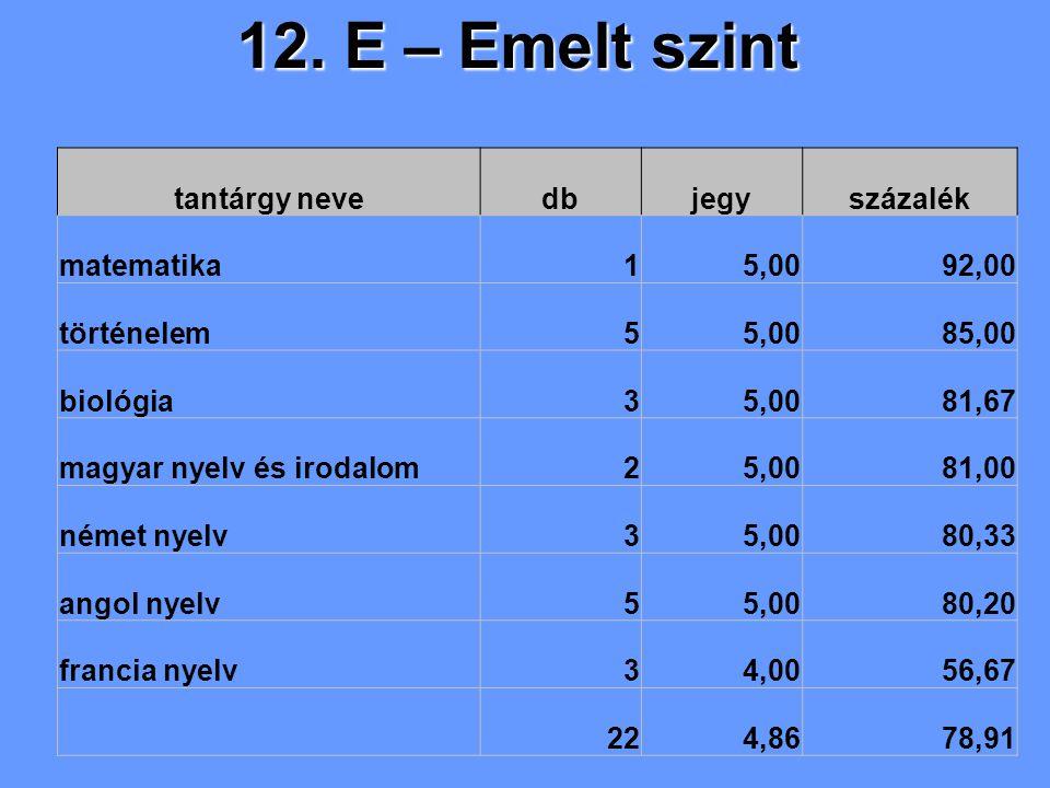 12. E – Emelt szint tantárgy nevedbjegyszázalék matematika15,0092,00 történelem55,0085,00 biológia35,0081,67 magyar nyelv és irodalom25,0081,00 német