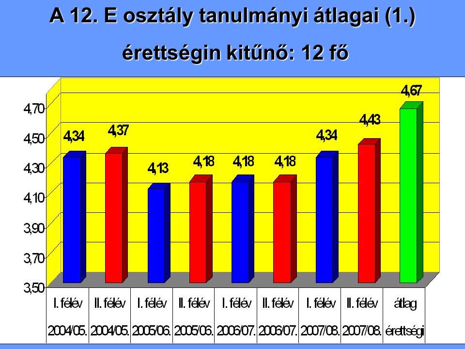 A 12. E osztály tanulmányi átlagai (1.) érettségin kitűnő: 12 fő érettségin kitűnő: 12 fő
