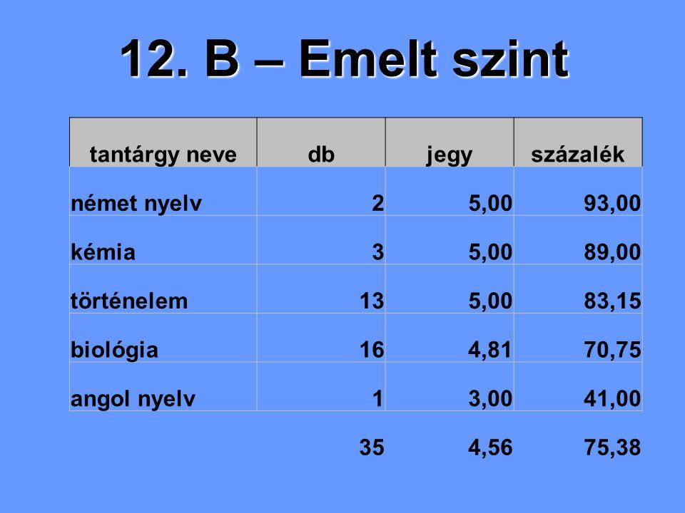 12. B – Emelt szint tantárgy nevedbjegyszázalék német nyelv25,0093,00 kémia35,0089,00 történelem135,0083,15 biológia164,8170,75 angol nyelv13,0041,00