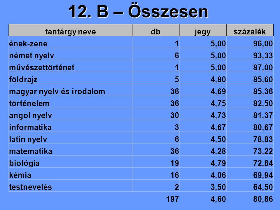 12. B – Összesen tantárgy nevedbjegyszázalék ének-zene15,0096,00 német nyelv65,0093,33 művészettörténet15,0087,00 földrajz54,8085,60 magyar nyelv és i