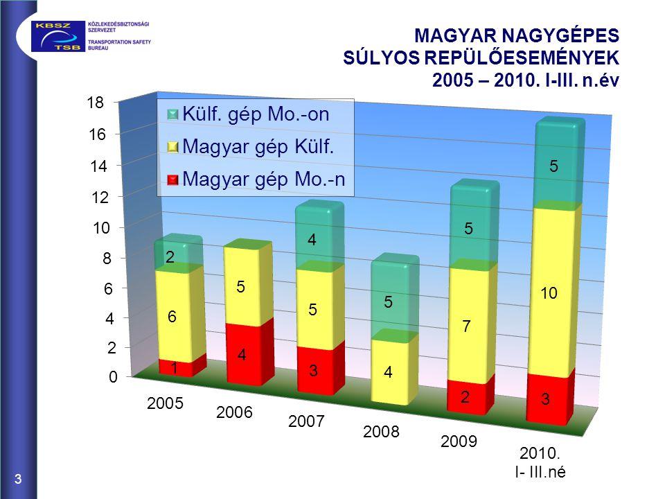 3 MAGYAR NAGYGÉPES SÚLYOS REPÜLŐESEMÉNYEK 2005 – 2010. I-III. n.év