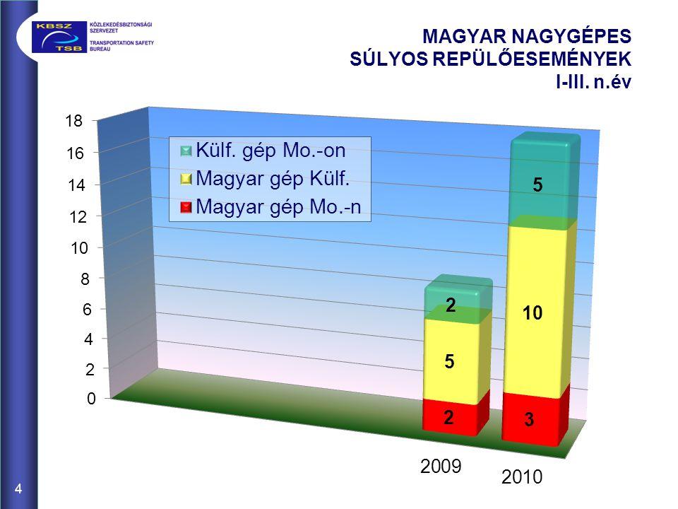 5 NAGYGÉPES SÚLYOS REPÜLŐESEMÉNYEK JELLEGE 2010. I-III. n.év