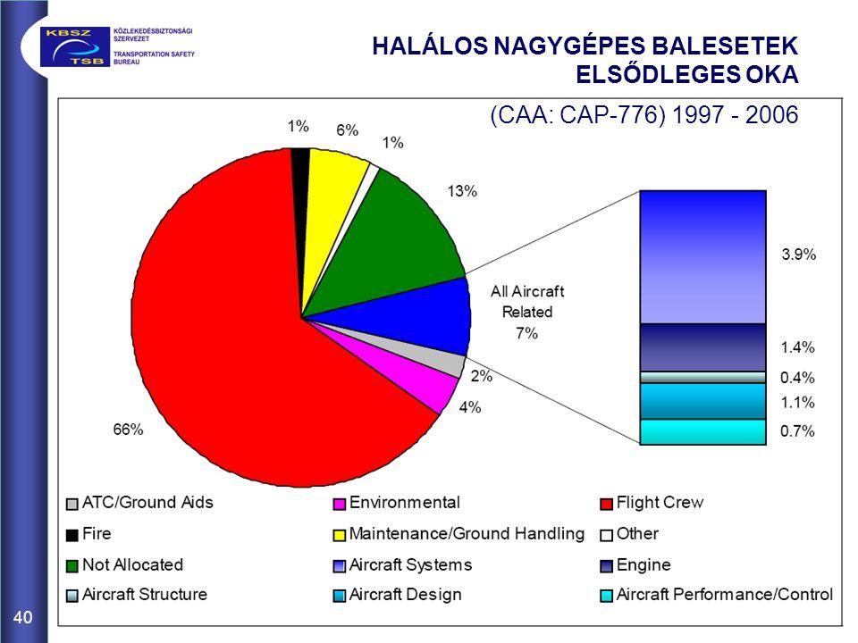 40 HALÁLOS NAGYGÉPES BALESETEK ELSŐDLEGES OKA (CAA: CAP-776) 1997 - 2006