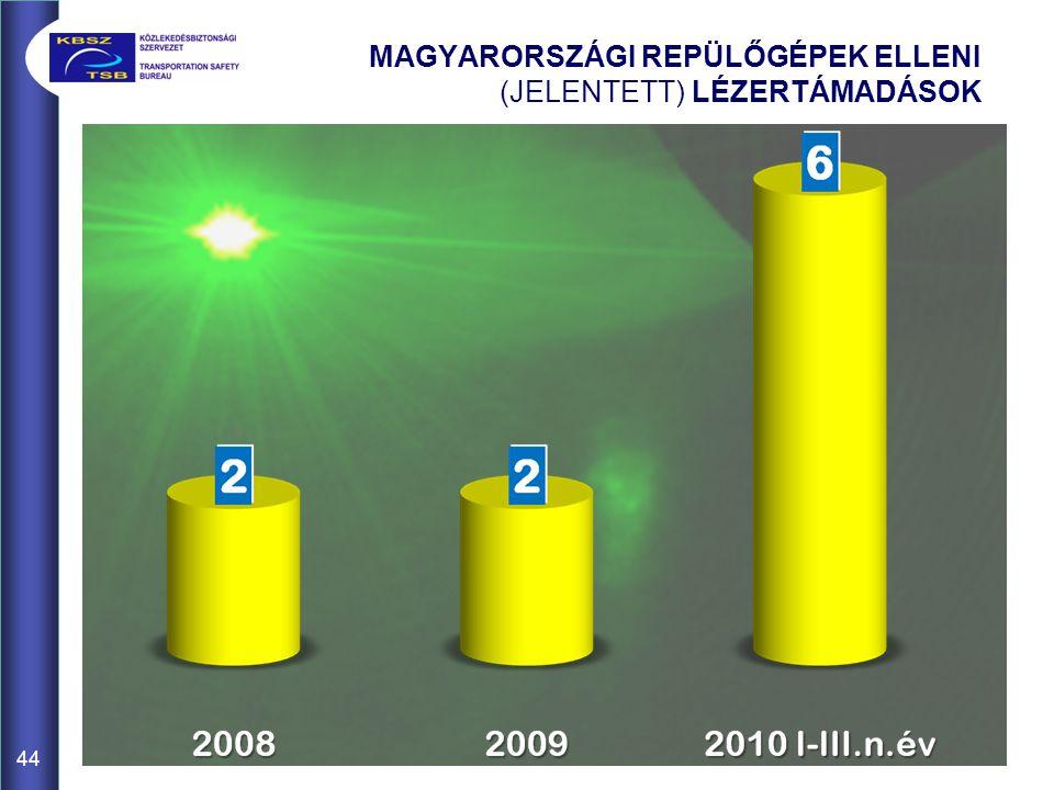 MAGYARORSZÁGI REPÜLŐGÉPEK ELLENI (JELENTETT) LÉZERTÁMADÁSOK 44