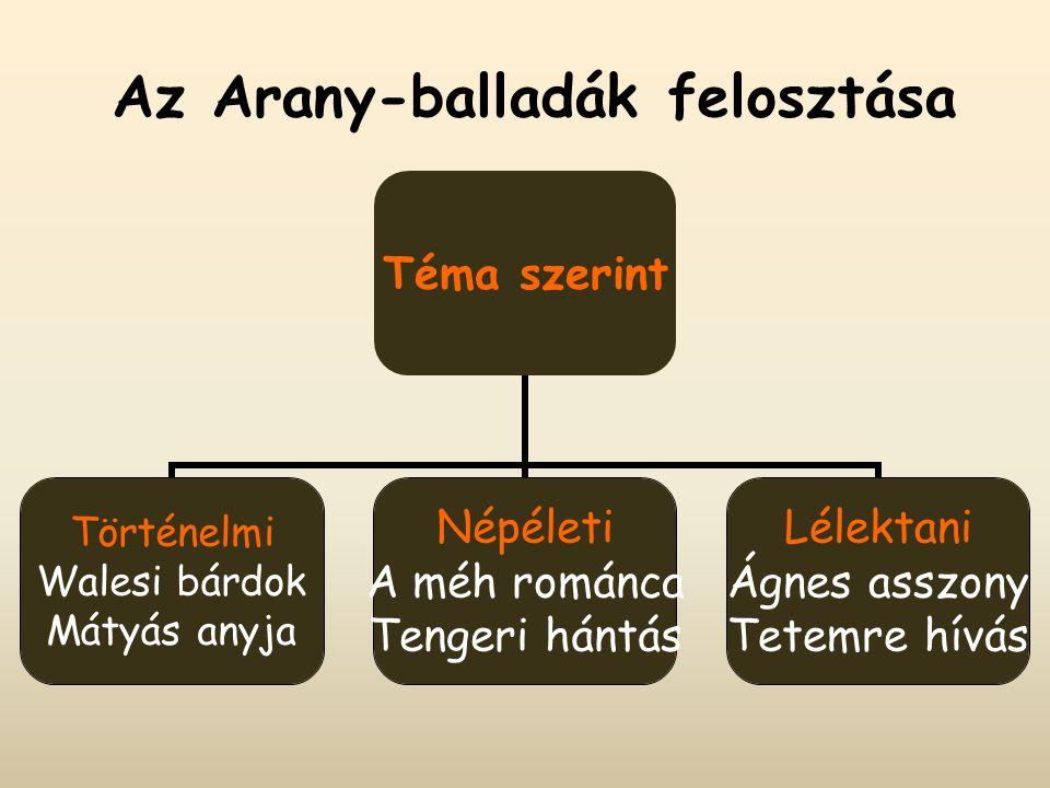 Az Arany-balladák felosztása Téma szerint Történelmi Walesi bárdok Mátyás anyja Népéleti A méh románca Tengeri hántás Lélektani Ágnes asszony Tetemre