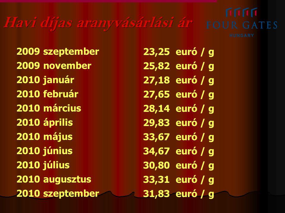 Havi díjas aranyvásárlási ár 2009 szeptember 2009 november 2010 január 2010 február 2010 március 2010 április 2010 május 2010 június 2010 július 2010 augusztus 2010 szeptember 23,25 euró / g 25,82 euró / g 27,18 euró / g 27,65 euró / g 28,14 euró / g 29,83 euró / g 33,67 euró / g 34,67 euró / g 30,80 euró / g 33,31 euró / g 31,83 euró / g