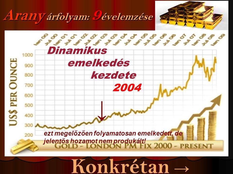 Arany árfolyam: 9 évelemzése Dinamikus emelkedés kezdete 2004 ↓ ezt megelőzően folyamatosan emelkedett, de jelentős hozamot nem produkált.